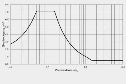 OptimumOne erstellt standortspezifische Spektren nach Eurocode 8 (DIN EN 1998)